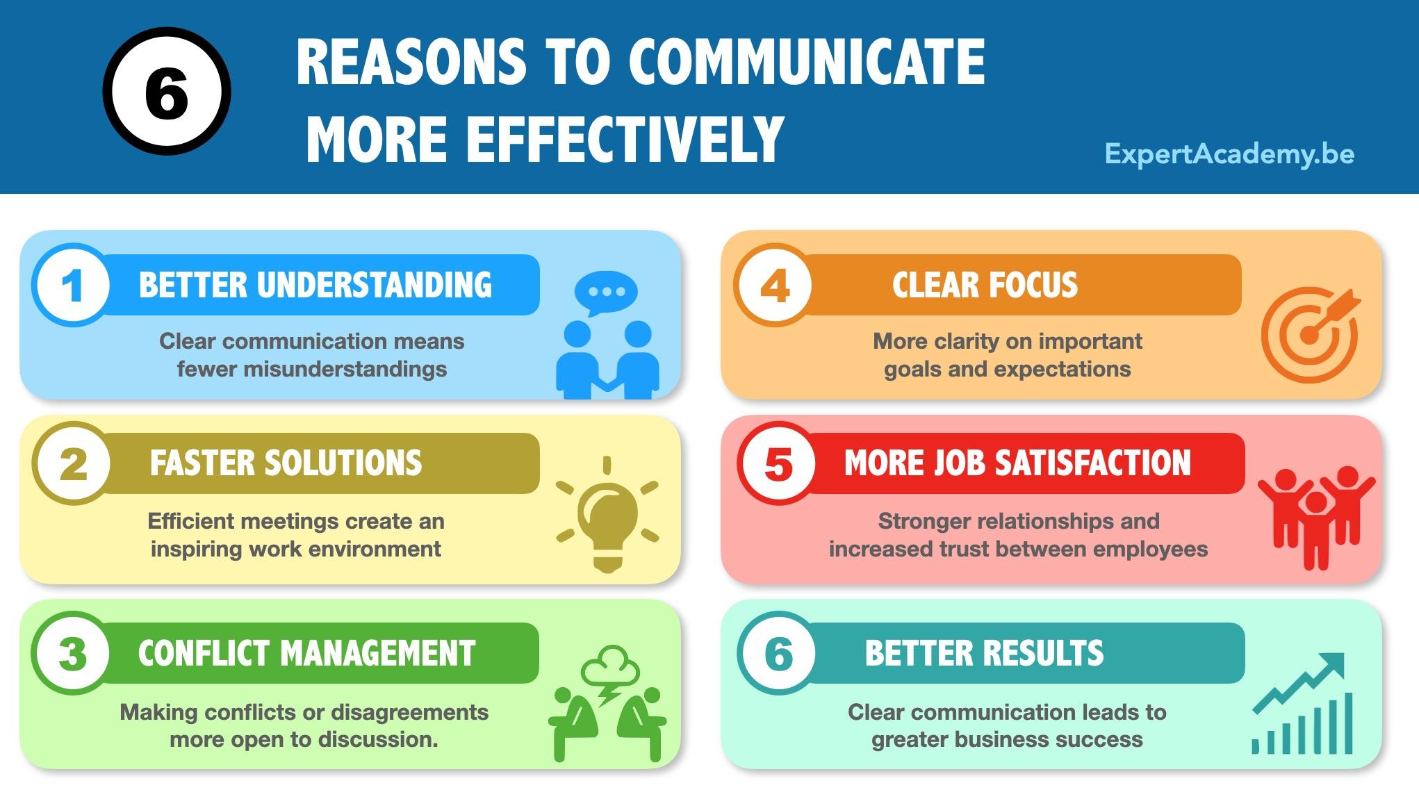 communicatievormen